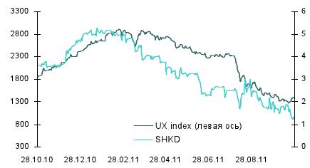 Котировки акций на украинской бирже