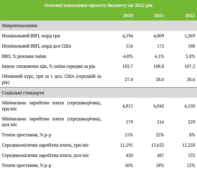 Если бюджет примут в нынешнем виде, Украина станет меньше жить в долг — эксперт