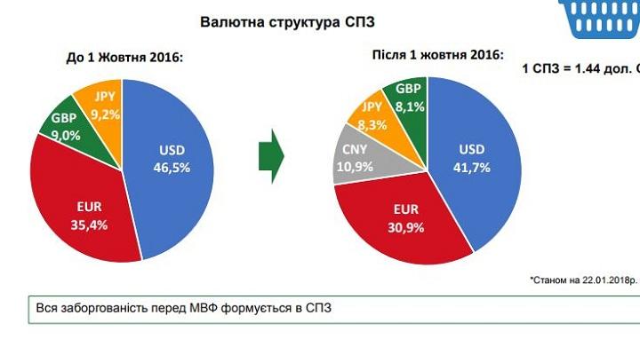 Валтная структура Специальных прав заимствования