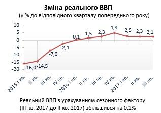 Госстат рапортует о минимальном росте ВВП в третьем квартале