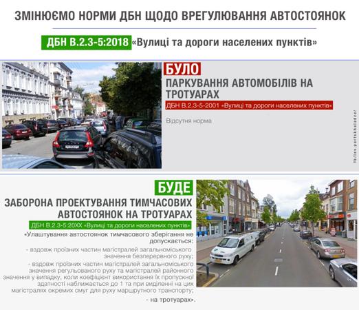 Минрегион обновляет государственные строительные нормы, в частности, в соответствии с нормами не допускается устройство автостоянок на тротуарах.