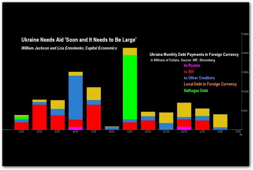 график выплат: