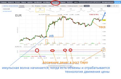 EURUSD (Евро Доллар США) Курс валют Форекс