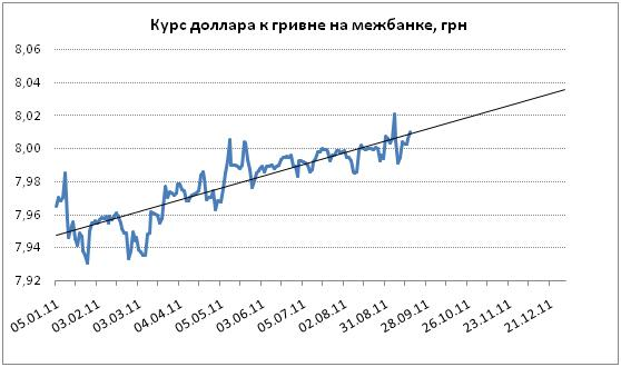 Курс долларов к гривне forex free vps