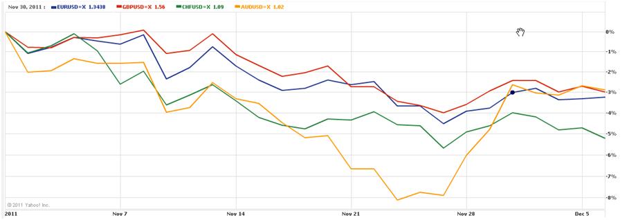 Курс евро в беларусбанке сегодня