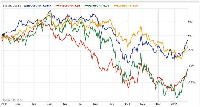 Ближайший прогноз курса доллара