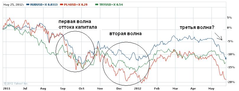 Курс польского злотого к доллару