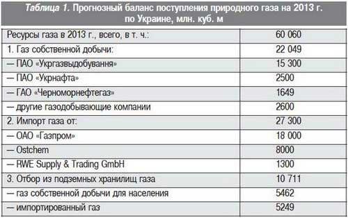 Рис1 добыча газа в сша (млрд м3) и цены ($ за 1000 м3)