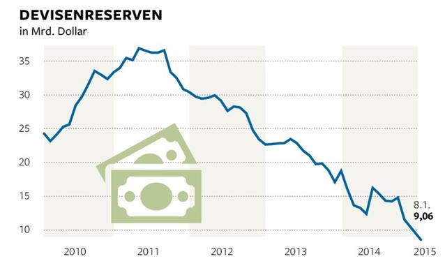 russland devisenreserven 2018