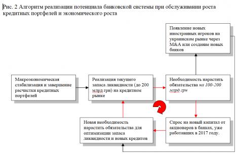 Потенциал банковской системы