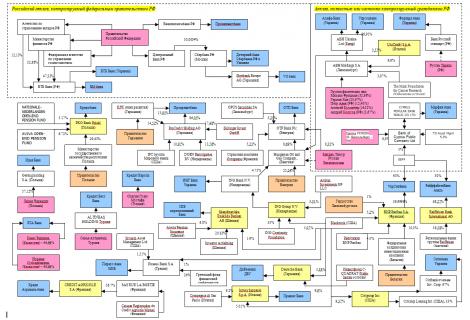 структура банков