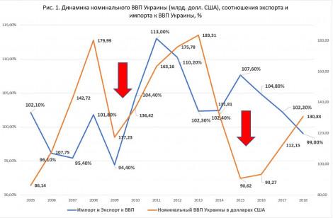 Динамика ВВП Украины