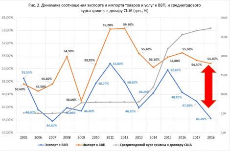 Динамика экспорта и импора Украины