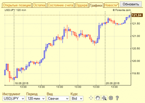 Forexite gmt