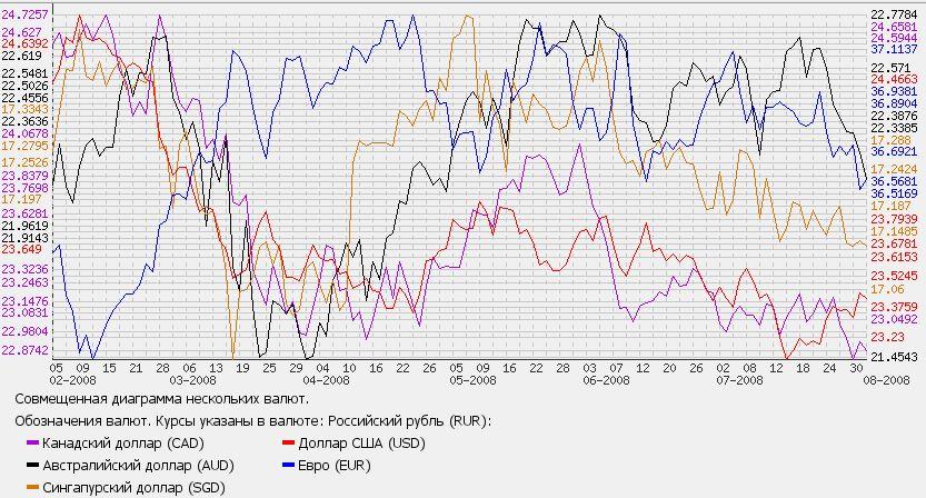 график курса валют за год 2012