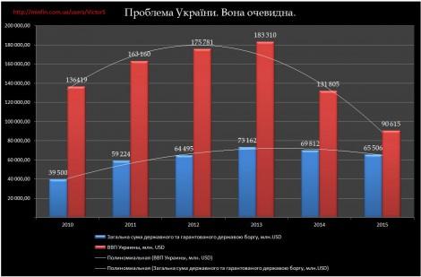 Проблема Украины
