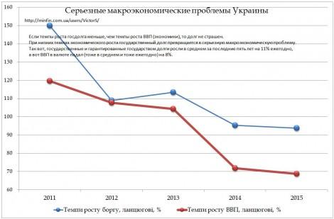 Макроэкономические проблемы Украины