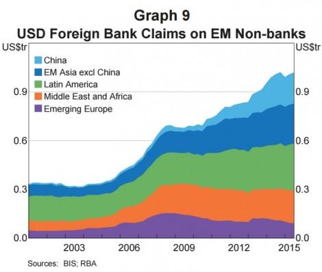 Корпоративные кредиты в инвалюте // Ситуация в мире