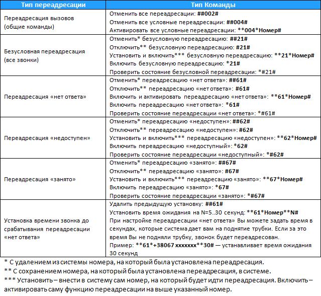 Способы переадресации звонков Киевстар