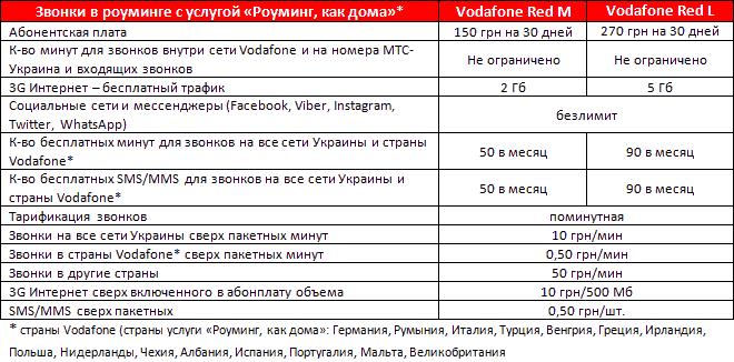 Инструкция по смене тарифа vodafone