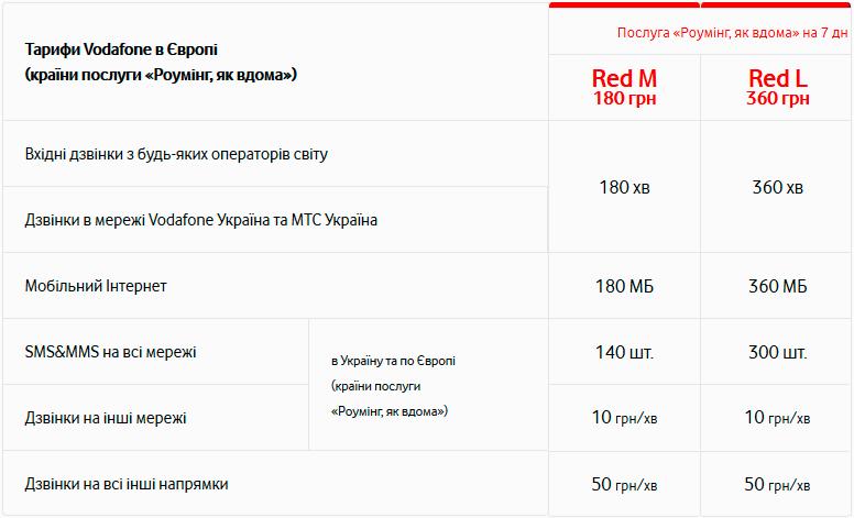 """Услуга """"Роуминг, как дома"""" для тарифов Водафон Ред"""