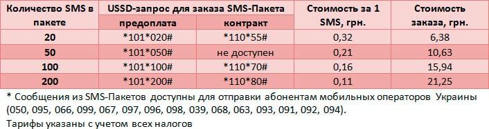 Как дешево отправить СМС с МТС