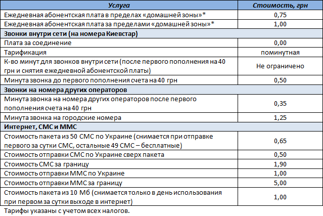 """Таблица с условиями стартового пакета """"Свободная сеть +"""" для региона 1"""