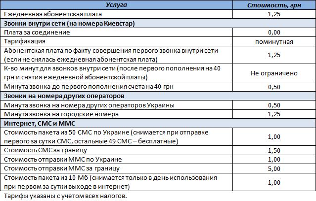 """Таблица условий стартового пакета """"Свободная сеть +"""""""