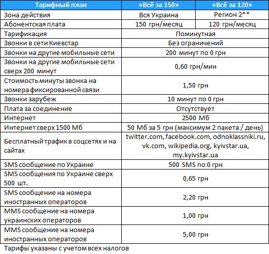 "Условия тарифных планов ""Всё за 150"" и ""Всё за 120"" от Киевстар"
