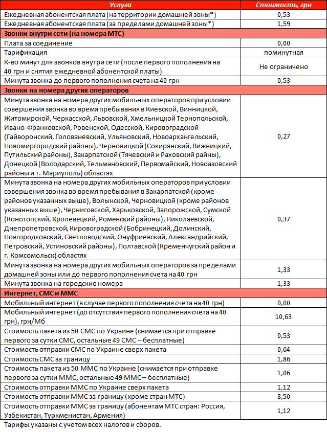"""Условия тарифного плана """"Смартфон 0-50"""" от оператора МТС"""