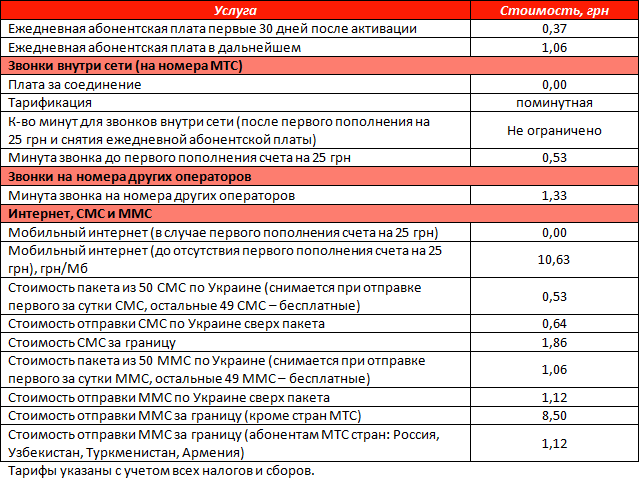 """Обзор условия тарифного плана от МТС """"Смартфон"""""""