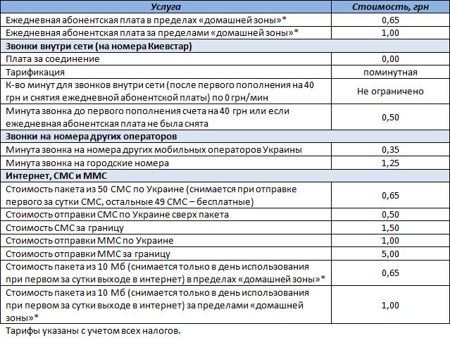 """Таблица с условиями тарифного плана Киевстар """"Свободная сеть. Регион 1"""""""