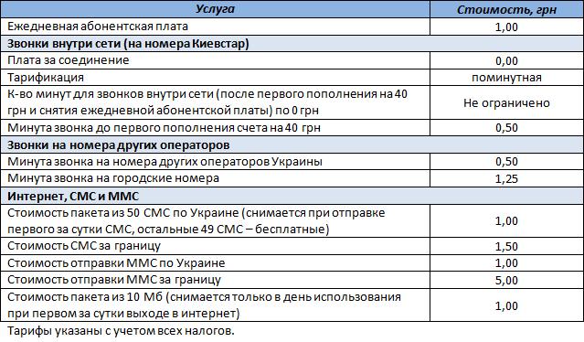 """Таблица условий тарифного плана """"Свободная сеть"""""""