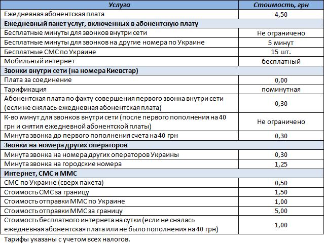 """Таблица с условиями стартового пакета """"Свободная страна"""" от оператора Киевстар"""