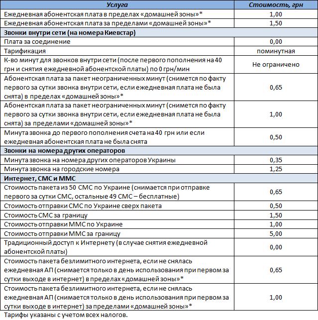 """Таблица с условиями стартового пакета """"Свободный смартфон. Регион 1"""" от компании Киевстар"""