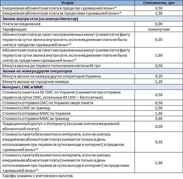 """Шпаргалка в виде таблицы с условиями тарифного плана """"Свободный смартфон. Регион 2"""""""
