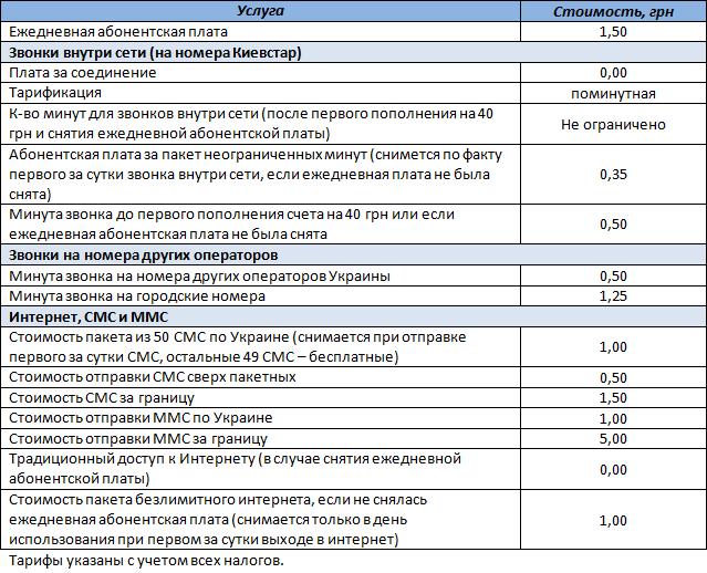 """Описание условий в тарифном плане Киевстар """"Свободный смартфон"""" - таблица"""