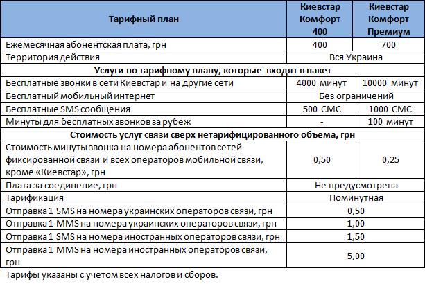 "Таблица с условиями стартовых пакетов ""Комфорт 400 и Премиум"""
