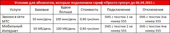 """Условия тарифного плана """"Просто супер"""", подключенного до 06.04.15"""
