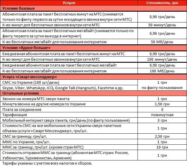 """Условия тарифного плана от МТС """"Просто супер"""""""