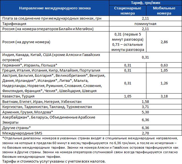 Обзор условий предложения Лайселл для международных звонков